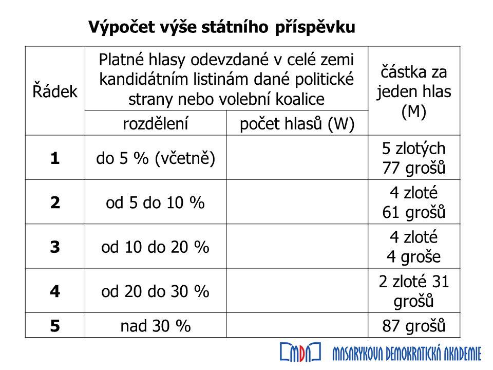 Řádek Platné hlasy odevzdané v celé zemi kandidátním listinám dané politické strany nebo volební koalice částka za jeden hlas (M) rozdělenípočet hlasů (W) 1do 5 % (včetně) 5 zlotých 77 grošů 2od 5 do 10 % 4 zloté 61 grošů 3od 10 do 20 % 4 zloté 4 groše 4od 20 do 30 % 2 zloté 31 grošů 5nad 30 %87 grošů Výpočet výše státního příspěvku