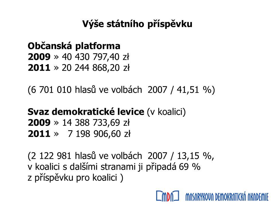 Výše státního příspěvku Občanská platforma 2009 » 40 430 797,40 zł 2011 » 20 244 868,20 zł (6 701 010 hlasů ve volbách 2007 / 41,51 %) Svaz demokratické levice (v koalici) 2009 » 14 388 733,69 zł 2011 » 7 198 906,60 zł (2 122 981 hlasů ve volbách 2007 / 13,15 %, v koalici s dalšími stranami ji připadá 69 % z příspěvku pro koalici )