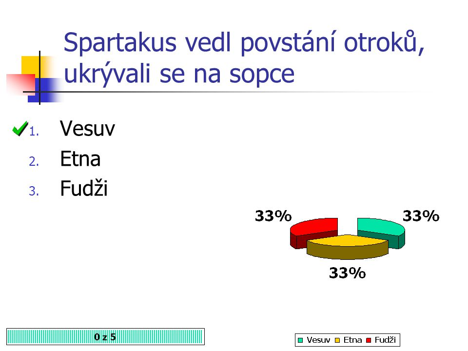 Spartakus vedl povstání otroků, ukrývali se na sopce 0 z 5 1. Vesuv 2. Etna 3. Fudži