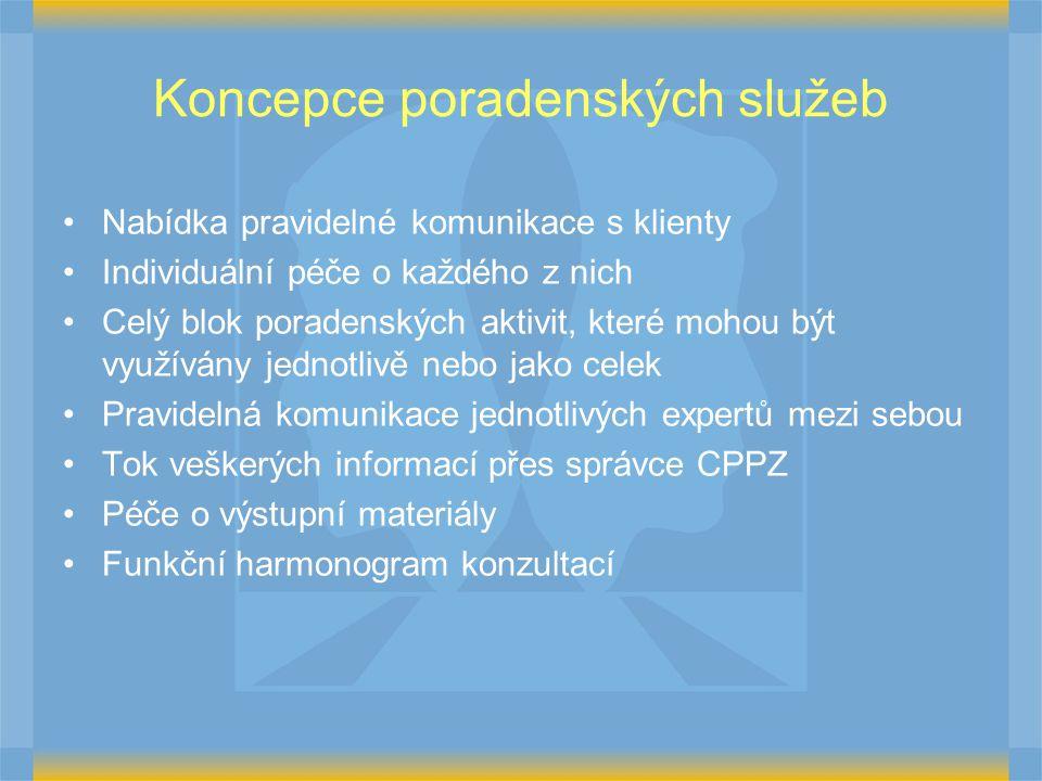 Koncepce poradenských služeb Nabídka pravidelné komunikace s klienty Individuální péče o každého z nich Celý blok poradenských aktivit, které mohou být využívány jednotlivě nebo jako celek Pravidelná komunikace jednotlivých expertů mezi sebou Tok veškerých informací přes správce CPPZ Péče o výstupní materiály Funkční harmonogram konzultací