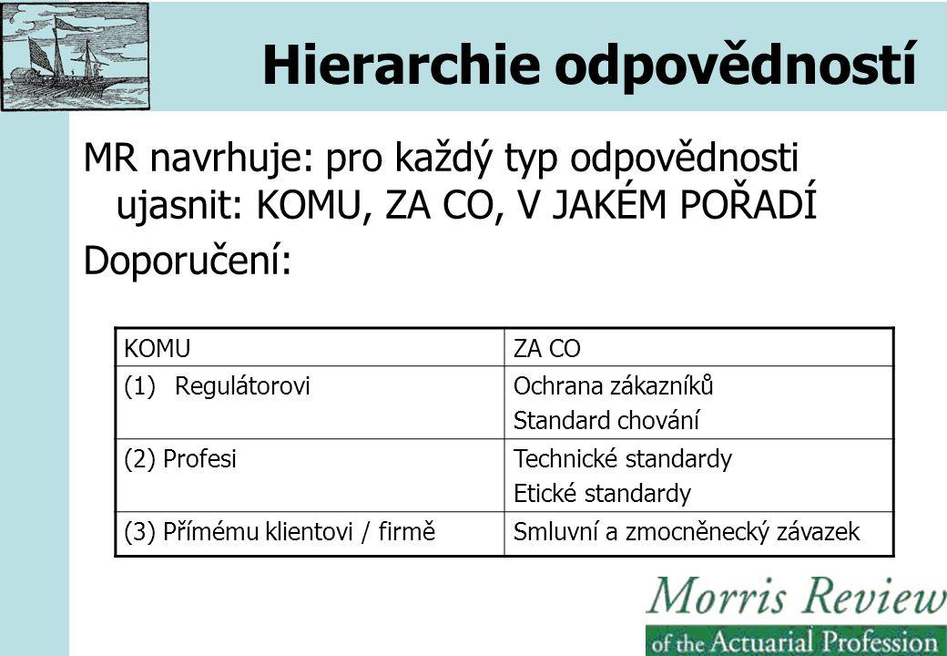 Hierarchie odpovědností MR navrhuje: pro každý typ odpovědnosti ujasnit: KOMU, ZA CO, V JAKÉM POŘADÍ Doporučení: KOMUZA CO (1)RegulátoroviOchrana zákazníků Standard chování (2) ProfesiTechnické standardy Etické standardy (3) Přímému klientovi / firměSmluvní a zmocněnecký závazek