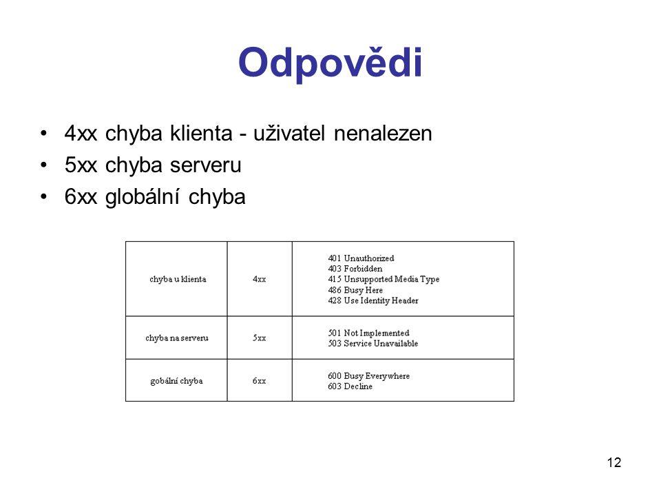 12 Odpovědi 4xx chyba klienta - uživatel nenalezen 5xx chyba serveru 6xx globální chyba