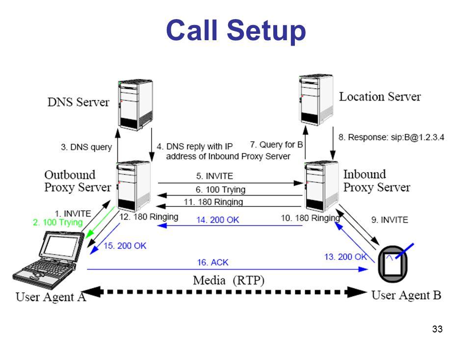33 Call Setup