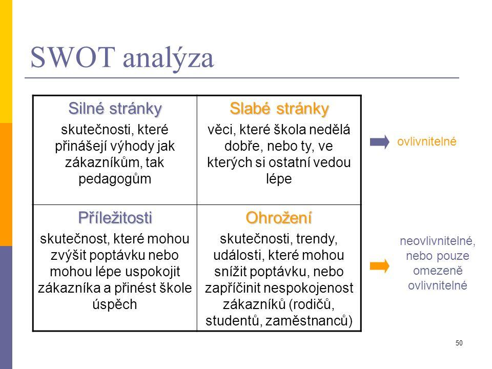 50 SWOT analýza Silné stránky skutečnosti, které přinášejí výhody jak zákazníkům, tak pedagogům Slabé stránky věci, které škola nedělá dobře, nebo ty,