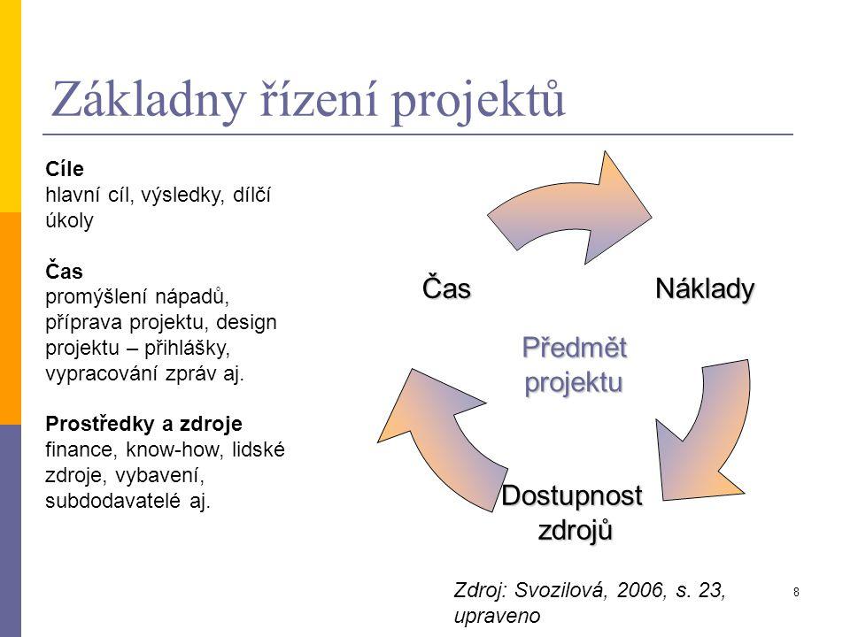 8 Základny řízení projektůNáklady Dostupnost zdrojů Čas Předmět projektu Zdroj: Svozilová, 2006, s. 23, upraveno Cíle hlavní cíl, výsledky, dílčí úkol