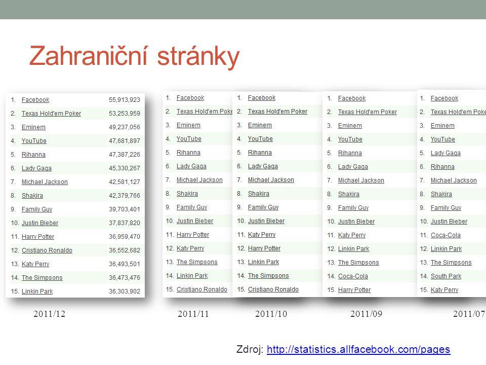 Zahraniční stránky Zdroj: http://statistics.allfacebook.com/pageshttp://statistics.allfacebook.com/pages 2011/072011/092011/102011/112011/12