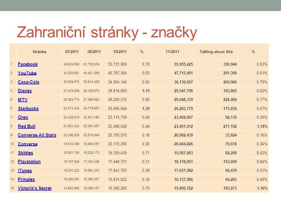 Zahraniční stránky - značky Stránka07/201108/201110/2011%11/2011Talking about this% 1 Facebook 49,524,55951,726,939 53,731,9690,7855,955,225350,9440,6