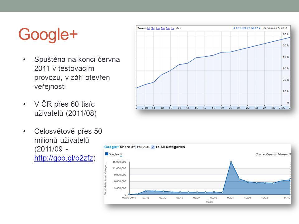 Google+ Spuštěna na konci června 2011 v testovacím provozu, v září otevřen veřejnosti V ČR přes 60 tisíc uživatelů (2011/08) Celosvětově přes 50 milio