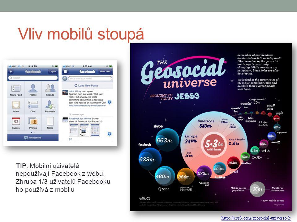 Vliv mobilů stoupá http://jess3.com/geosocial-universe-2/ TIP: Mobilní uživatelé nepoužívají Facebook z webu. Zhruba 1/3 uživatelů Facebooku ho použív