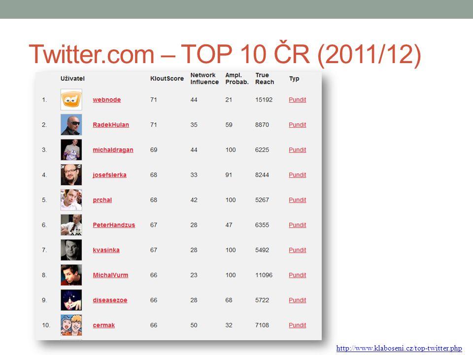 www.Twitter.com – firemní účty http://www.zoomsphere.com/