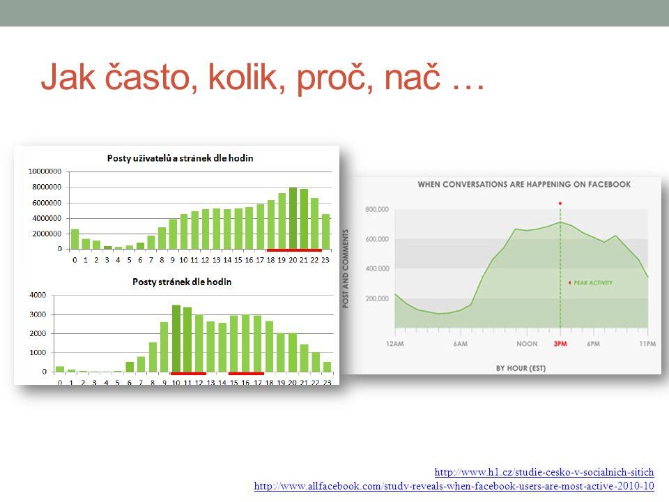 Jak často, kolik, proč, nač … http://www.h1.cz/studie-cesko-v-socialnich-sitich http://www.allfacebook.com/study-reveals-when-facebook-users-are-most-