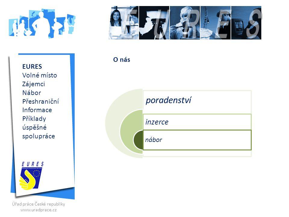EURES §35 Sociální sítě Virtuální veletrhy Burzy práce
