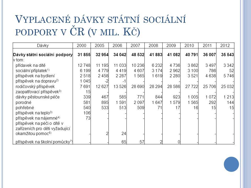 V YPLACENÉ DÁVKY STÁTNÍ SOCIÁLNÍ PODPORY V ČR ( V MIL. K Č ) Dávky200020052006200720082009201020112012 Dávky státní sociální podpory31 85532 95434 042