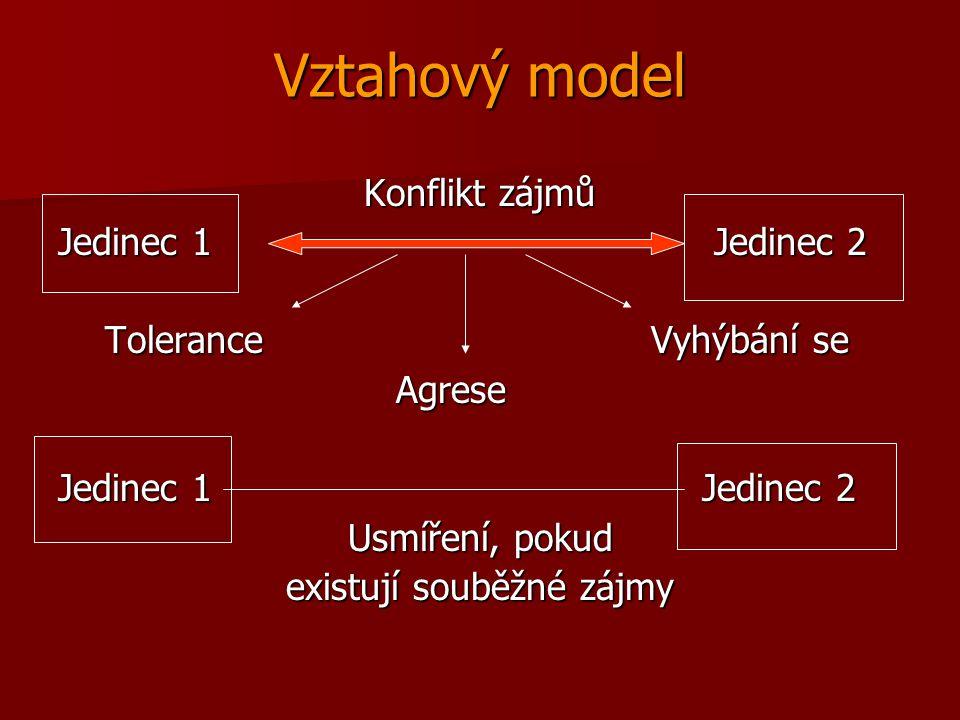 Vztahový model Konflikt zájmů Jedinec 1 Jedinec 2 Tolerance Vyhýbání se Tolerance Vyhýbání se Agrese Agrese Jedinec 1 Jedinec 2 Usmíření, pokud existu