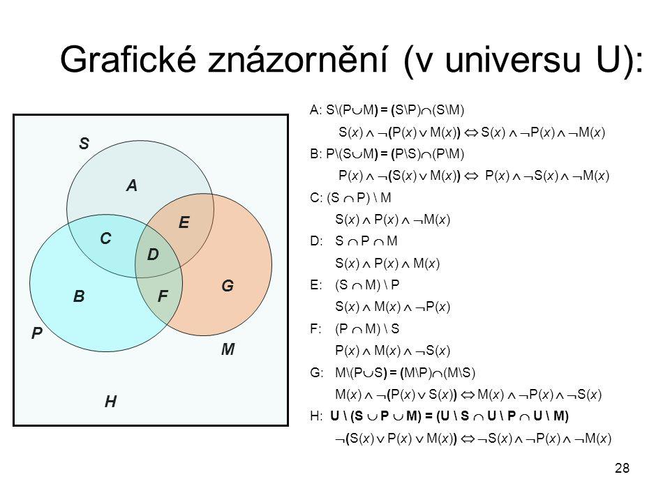 28 Grafické znázornění (v universu U): A: S\(P  M) = (S\P)  (S\M) S(x)   (P(x)  M(x))  S(x)   P(x)   M(x) B: P\(S  M) = (P\S)  (P\M) P(x)
