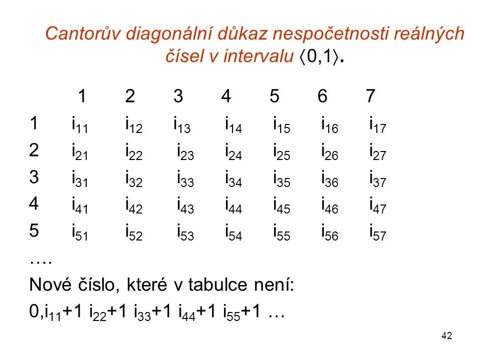 42 Cantorův diagonální důkaz nespočetnosti reálných čísel v intervalu  0,1 . 1234567 1 i 11 i 12 i 13 i 14 i 15 i 16 i 17 2 i 21 i 22 i 23 i 24 i 25