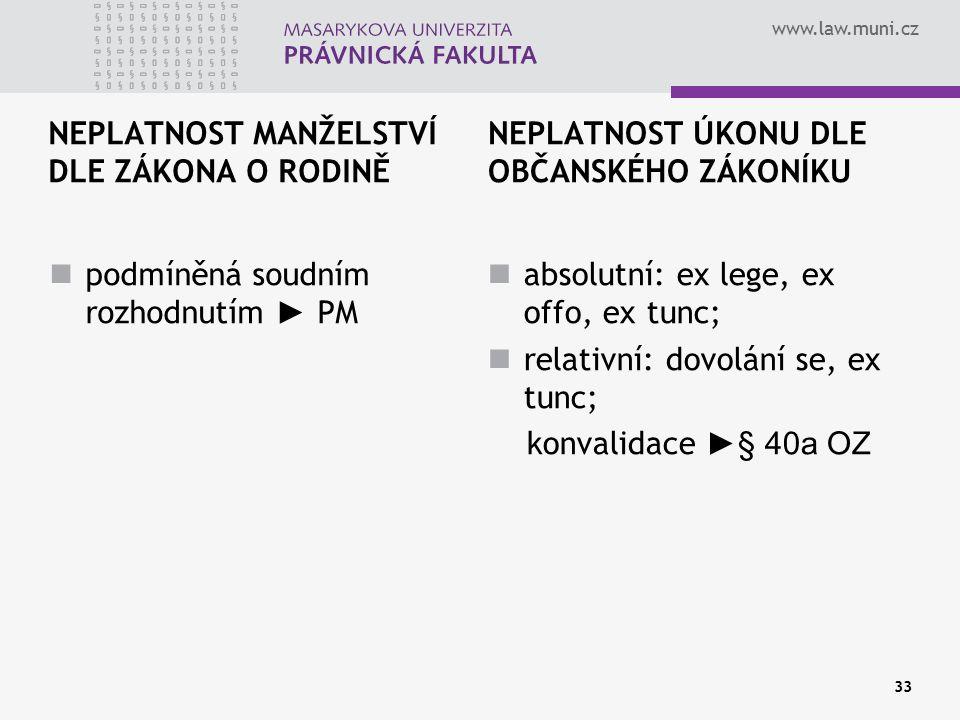 www.law.muni.cz NEPLATNOST MANŽELSTVÍ DLE ZÁKONA O RODINĚ podmíněná soudním rozhodnutím ► PM NEPLATNOST ÚKONU DLE OBČANSKÉHO ZÁKONÍKU absolutní: ex le