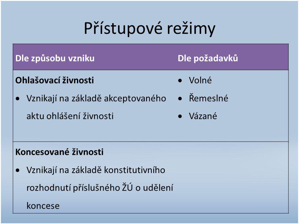 Doporučená literatura Jurníková, J.a kol. Správní právo : zvláštní část.