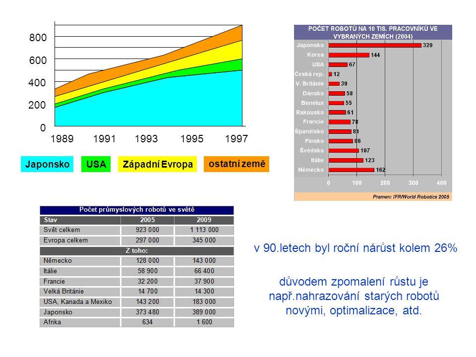 0102030 lisování, tváření ostatní montáž povrchové úpravy obloukové svařování bodové svařování obrábění Německo Japonsko uplatnění robotů při montáži: 40% - spotřební elektronika, elektrické přístroje, 27% - automobilový průmysl, 13% - desky plošných spojů (DPS), 12% - mechanické sestavy, hračky, komponenty, 5% - přístrojová technika, 3% - ostatní [%][%]