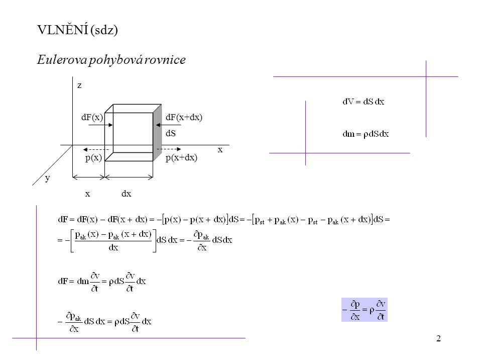 2 VLNĚNÍ (sdz) xdx dF(x)dF(x+dx) p(x+dx)p(x) dS x z y Eulerova pohybová rovnice
