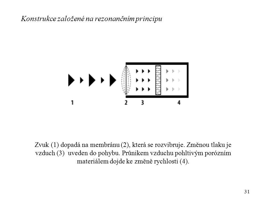31 Konstrukce založené na rezonančním principu Zvuk (1) dopadá na membránu (2), která se rozvibruje. Změnou tlaku je vzduch (3) uveden do pohybu. Průn