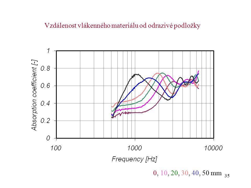 35 Vzdálenost vlákenného materiálu od odrazivé podložky 0, 10, 20, 30, 40, 50 mm