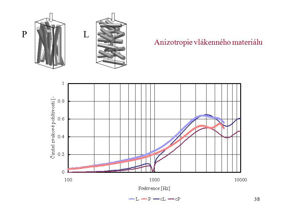 38 PL Anizotropie vlákenného materiálu