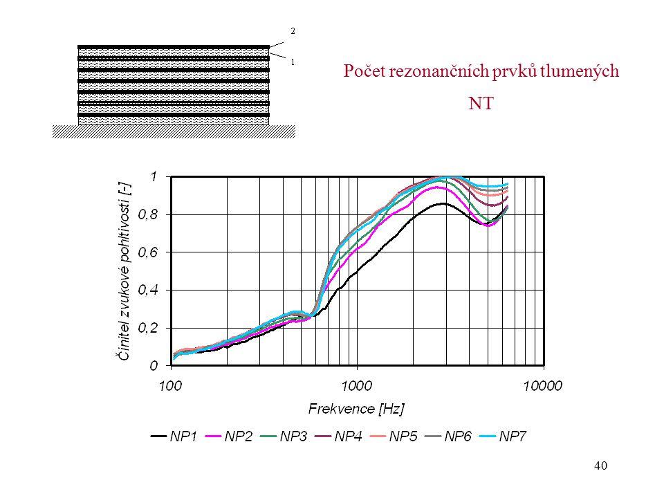 40 Počet rezonančních prvků tlumených NT