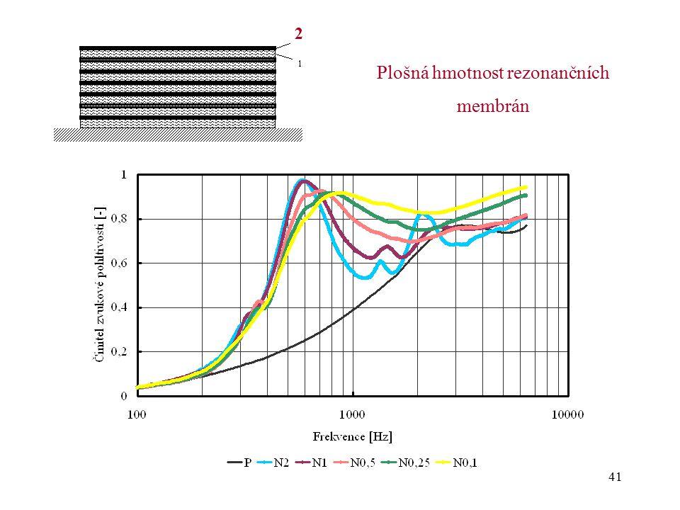 41 Plošná hmotnost rezonančních membrán 2