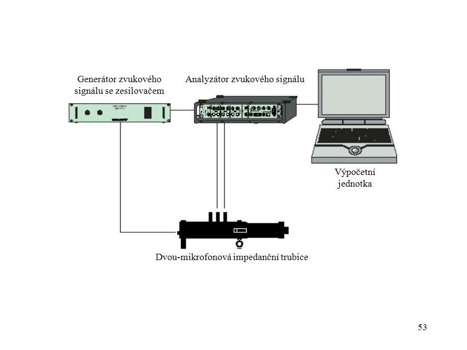 53 Dvou-mikrofonová impedanční trubice Generátor zvukového signálu se zesilovačem Analyzátor zvukového signálu Výpočetní jednotka