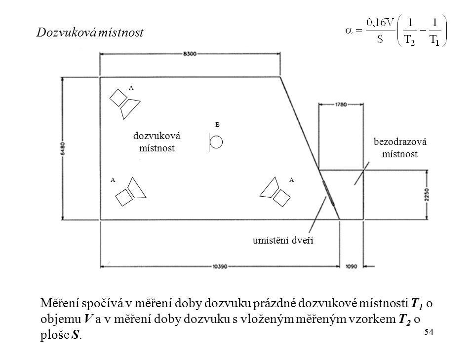 54 Dozvuková místnost bezodrazová místnost dozvuková místnost umístění dveří AA A B Měření spočívá v měření doby dozvuku prázdné dozvukové místnosti T