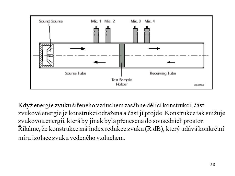 58 Když energie zvuku šířeného vzduchem zasáhne dělicí konstrukci, část zvukové energie je konstrukcí odražena a část jí projde. Konstrukce tak snižuj