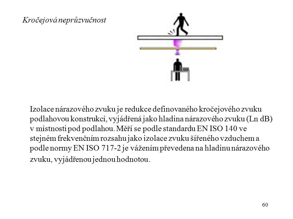 60 Kročejová neprůzvučnost Izolace nárazového zvuku je redukce definovaného kročejového zvuku podlahovou konstrukcí, vyjádřená jako hladina nárazového
