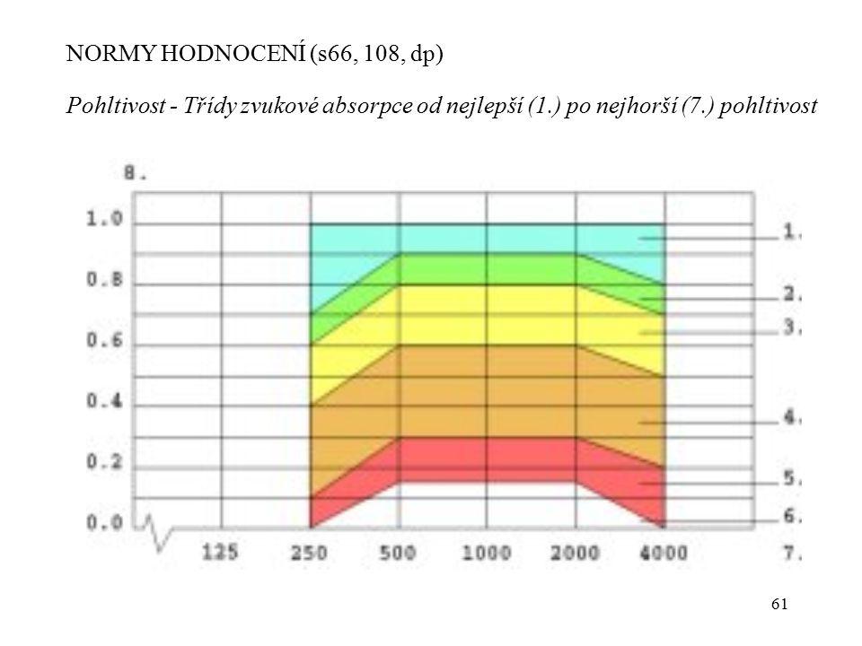 61 NORMY HODNOCENÍ (s66, 108, dp) Pohltivost - Třídy zvukové absorpce od nejlepší (1.) po nejhorší (7.) pohltivost