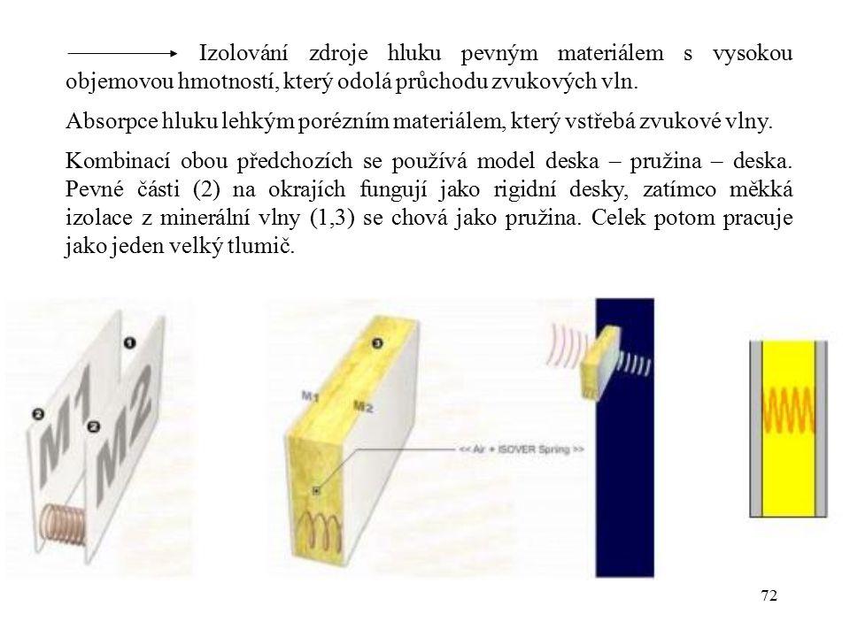 72 Izolování zdroje hluku pevným materiálem s vysokou objemovou hmotností, který odolá průchodu zvukových vln. Absorpce hluku lehkým porézním materiál