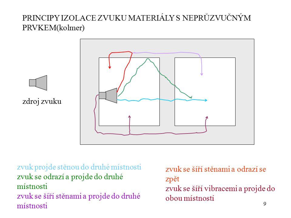 9 PRINCIPY IZOLACE ZVUKU MATERIÁLY S NEPRŮZVUČNÝM PRVKEM(kolmer) zvuk projde stěnou do druhé místnosti zvuk se odrazí a projde do druhé místnosti zvuk
