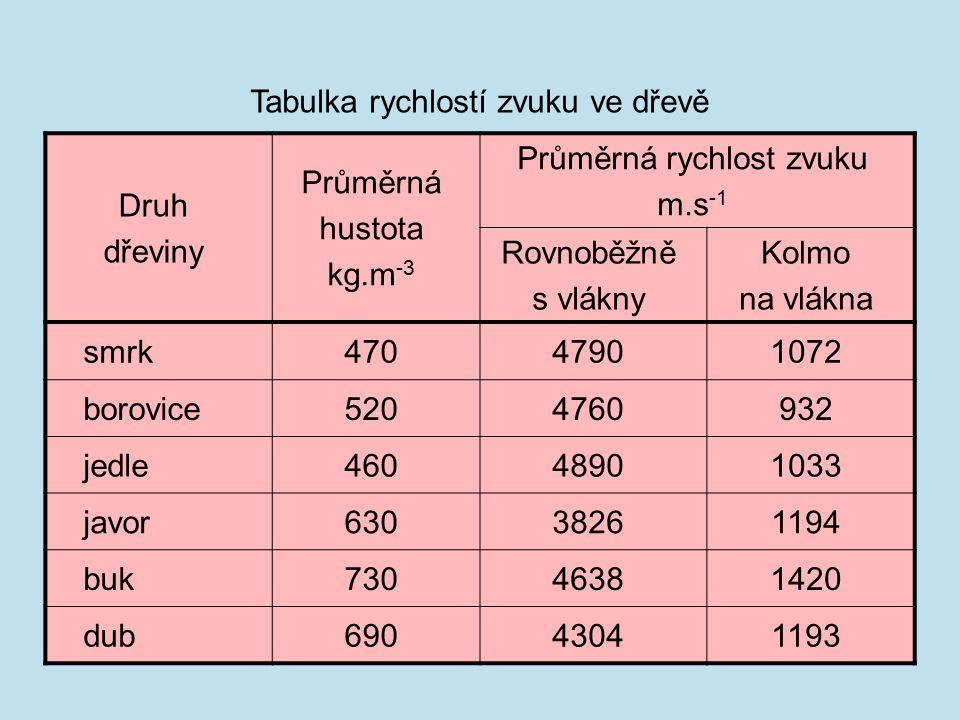 Druh dřeviny Průměrná hustota kg.m -3 Průměrná rychlost zvuku m.s -1 Rovnoběžně s vlákny Kolmo na vlákna smrk47047901072 borovice5204760932 jedle46048901033 javor63038261194 buk73046381420 dub69043041193 Tabulka rychlostí zvuku ve dřevě