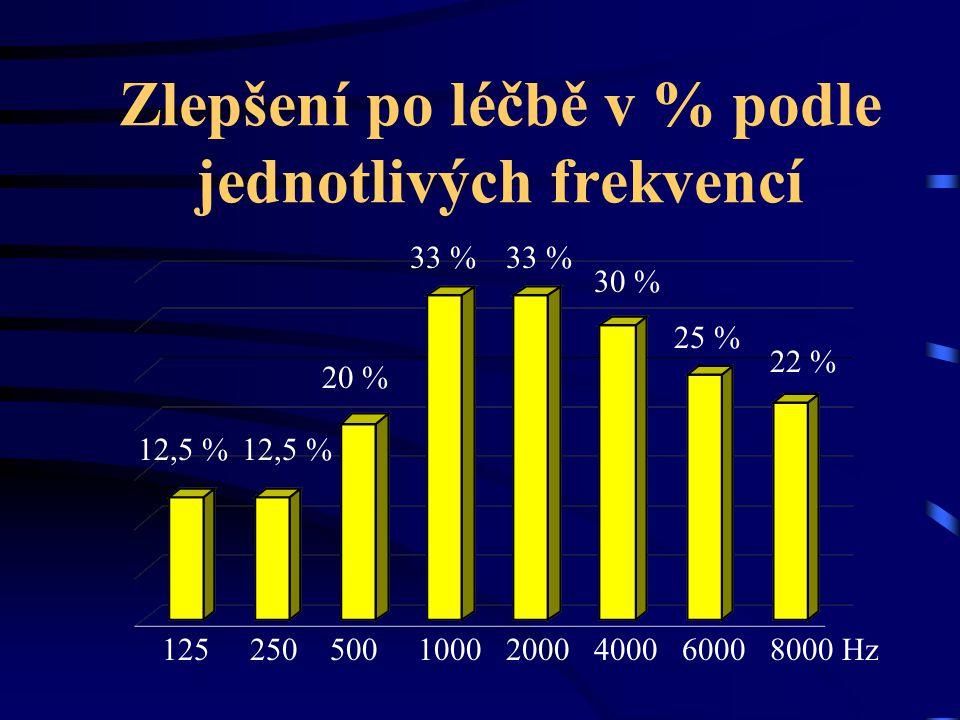 Zlepšení po léčbě v % podle jednotlivých frekvencí 125 250 500 1000 2000 4000 6000 8000 Hz 12,5 % 20 % 33 % 30 % 25 % 22 %