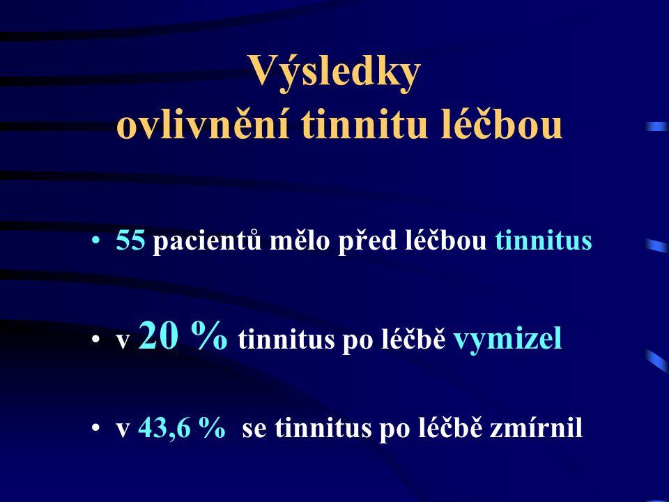 Výsledky ovlivnění tinnitu léčbou 55 pacientů mělo před léčbou tinnitus v 20 % tinnitus po léčbě vymizel v 43,6 % se tinnitus po léčbě zmírnil
