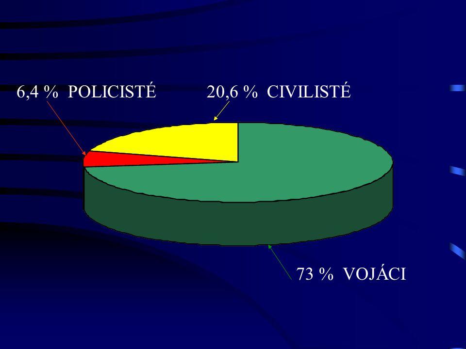 73 % VOJÁCI 6,4 % POLICISTÉ20,6 % CIVILISTÉ