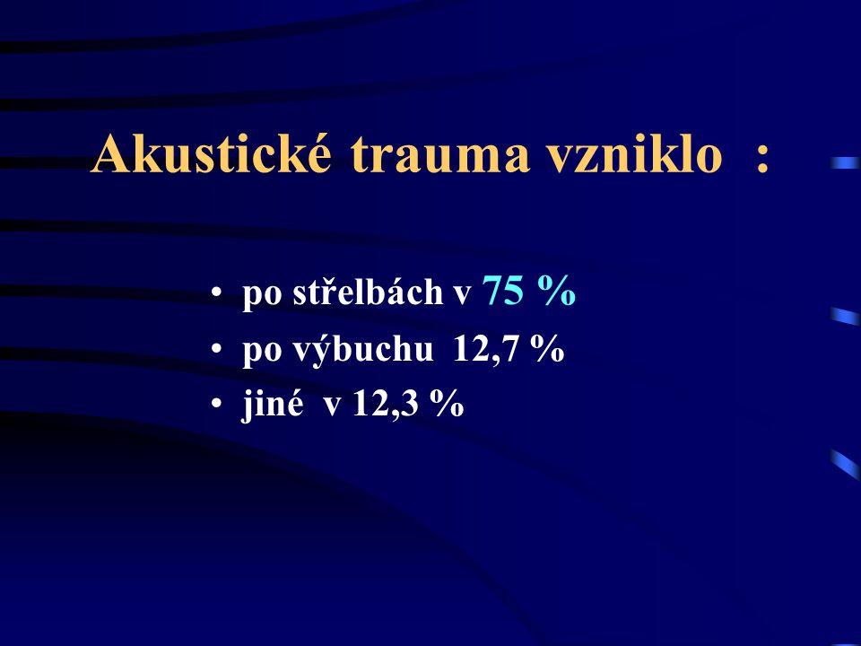 Akustické trauma vzniklo : po střelbách v 75 % po výbuchu 12,7 % jiné v 12,3 %