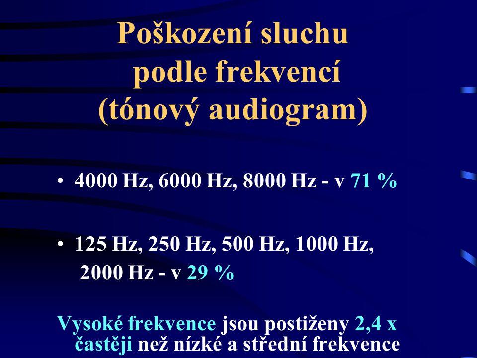 Poškození sluchu podle frekvencí (tónový audiogram) 4000 Hz, 6000 Hz, 8000 Hz - v 71 % 125 Hz, 250 Hz, 500 Hz, 1000 Hz, 2000 Hz - v 29 % Vysoké frekve