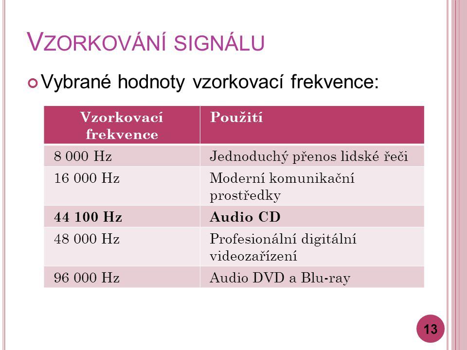 V ZORKOVÁNÍ SIGNÁLU Vybrané hodnoty vzorkovací frekvence: 13 Vzorkovací frekvence Použití 8 000 HzJednoduchý přenos lidské řeči 16 000 HzModerní komunikační prostředky 44 100 HzAudio CD 48 000 HzProfesionální digitální videozařízení 96 000 HzAudio DVD a Blu-ray