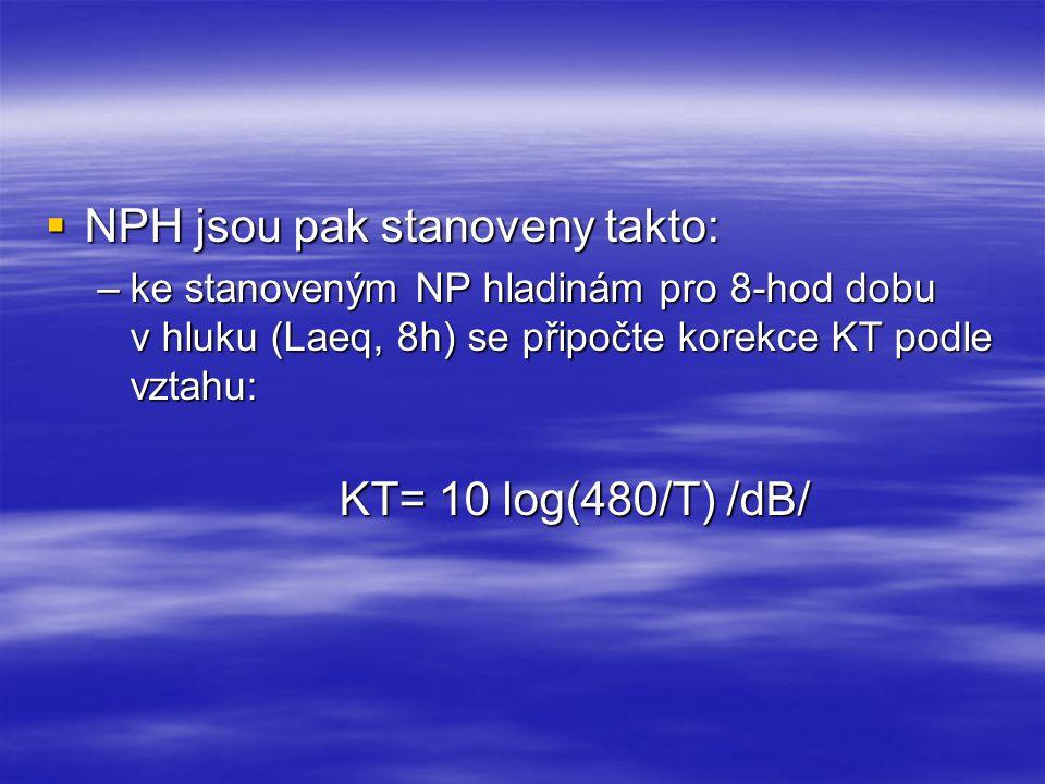  NPH jsou pak stanoveny takto: –ke stanoveným NP hladinám pro 8-hod dobu v hluku (Laeq, 8h) se připočte korekce KT podle vztahu: KT= 10 log(480/T) /d