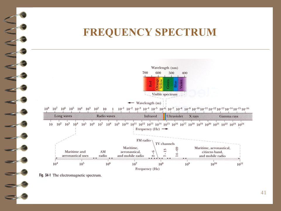 42 FAST FOURIER TRANSFORMS (FFT)