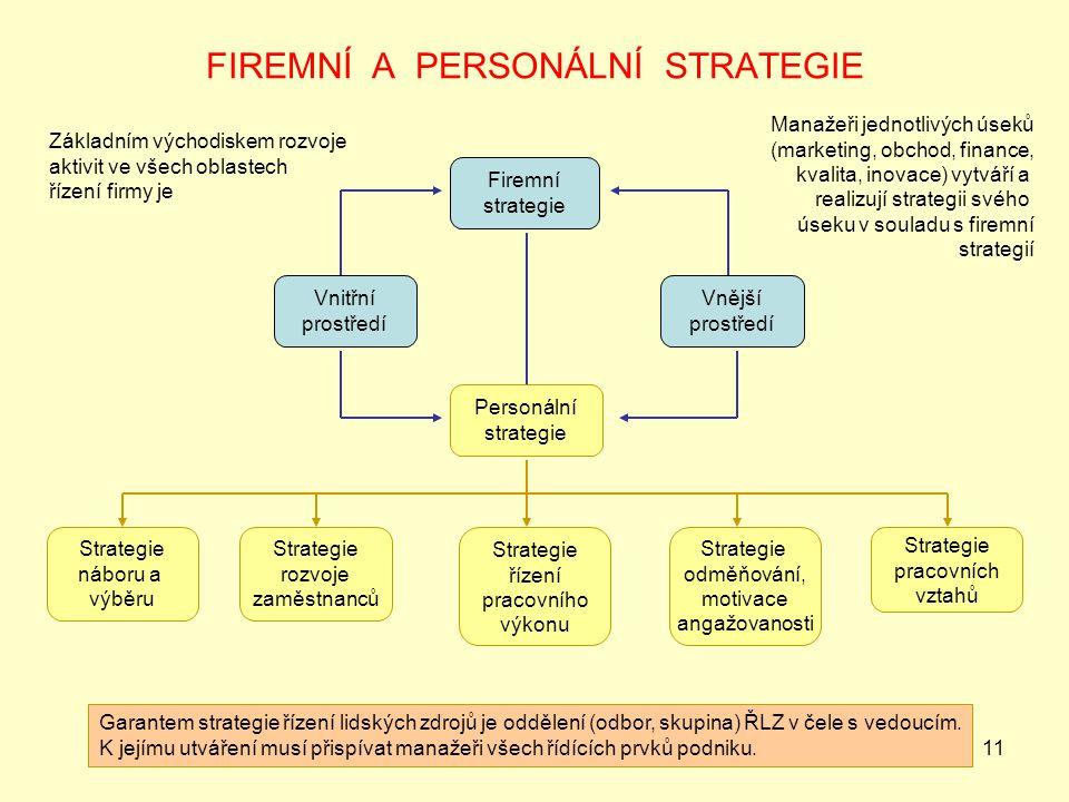 11 FIREMNÍ A PERSONÁLNÍ STRATEGIE Firemní strategie Vnitřní prostředí Vnější prostředí Personální strategie Strategie náboru a výběru Strategie rozvoj