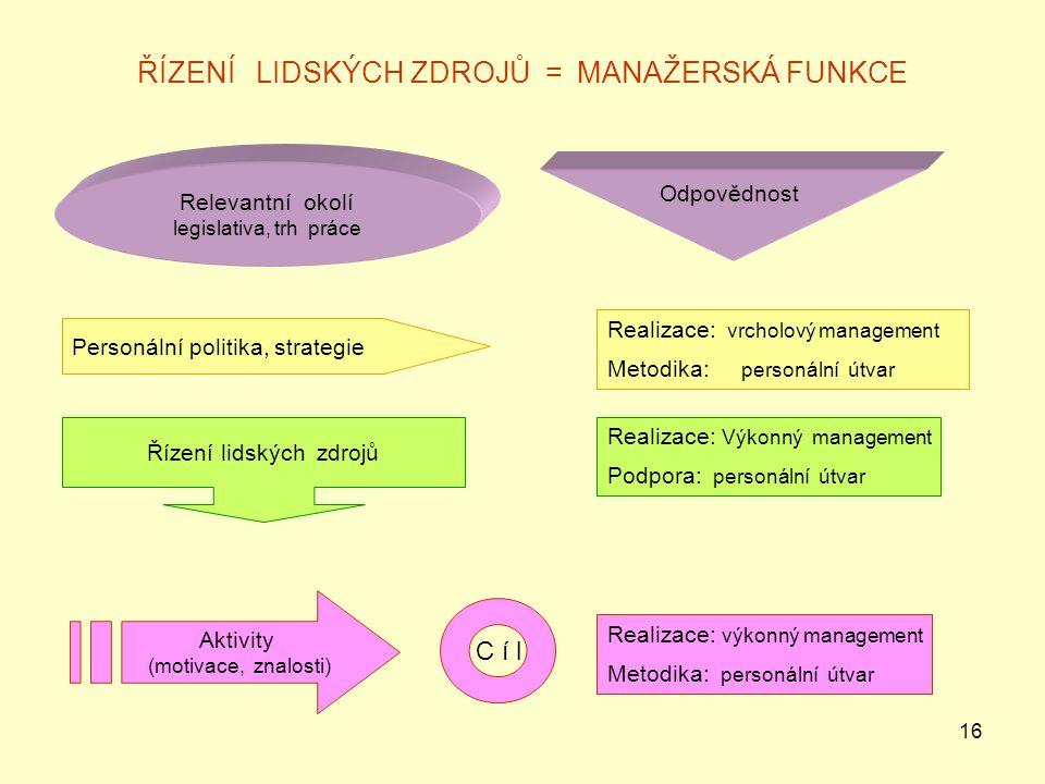 16 ŘÍZENÍ LIDSKÝCH ZDROJŮ = MANAŽERSKÁ FUNKCE Relevantní okolí legislativa, trh práce Odpovědnost Personální politika, strategie Realizace: vrcholový