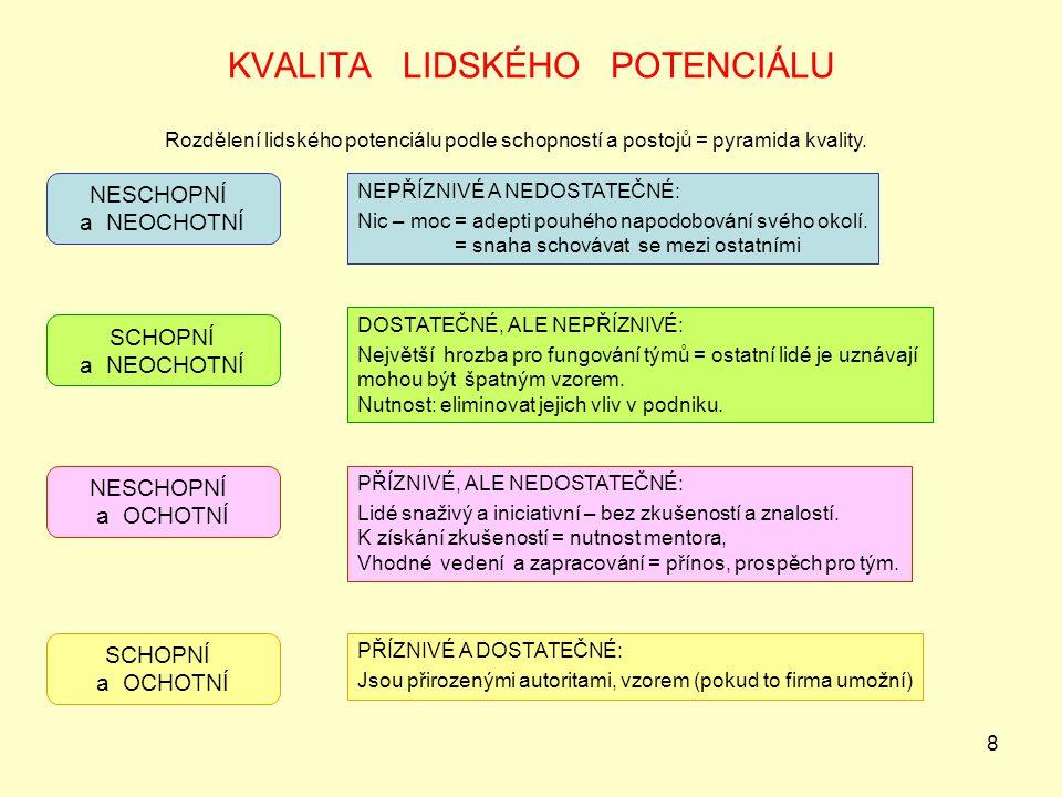 8 KVALITA LIDSKÉHO POTENCIÁLU Rozdělení lidského potenciálu podle schopností a postojů = pyramida kvality. NESCHOPNÍ a NEOCHOTNÍ SCHOPNÍ a NEOCHOTNÍ N