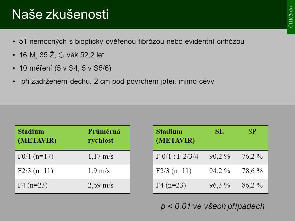 ČRK 2010 Naše zkušenosti 51 nemocných s biopticky ověřenou fibrózou nebo evidentní cirhózou 16 M, 35 Ž,  věk 52,2 let 10 měření (5 v S4, 5 v S5/6) př