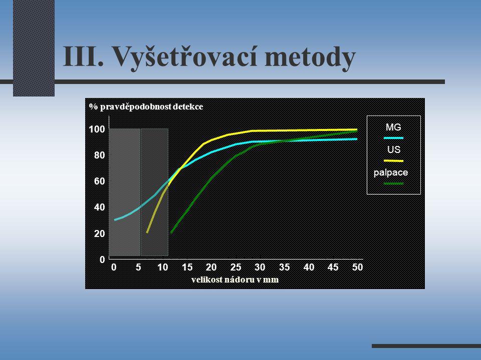 05101520253035404550 0 20 40 60 80 100 velikost nádoru v mm % pravděpodobnost detekce MG US palpace III.